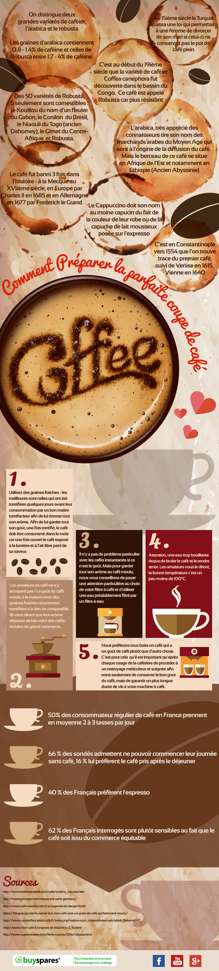 Comment préparer un café à l'italienne ?